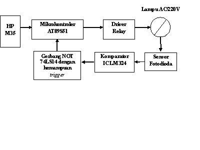 Perancangan pengendalian peralatan lampu listrik jarak jauh pada gambar 31 ditunjukkan diagram kotak sistem ccuart Gallery